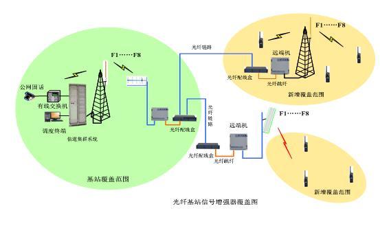 隧道管廊无线对讲系统解决方案