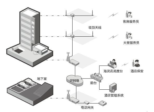 酒店无线对讲,酒店无线对讲系统通信,酒店无线对讲系统通信解决方案,无线对讲,无线对讲系统,无线对讲解决方案