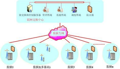 跨区域监狱集群无线对讲调度指挥通信系统