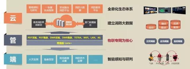物联网系统与无线对讲系统联动报警解决方案