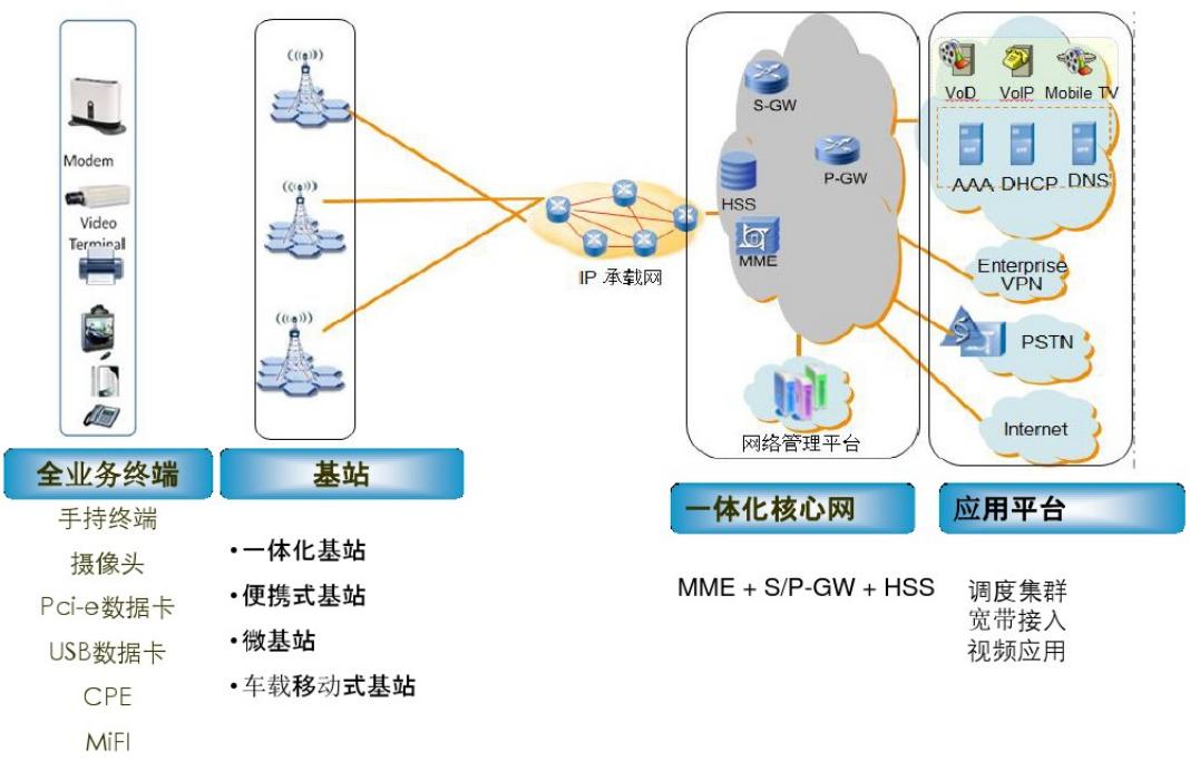 无线对讲系统专网覆盖技术解决方案