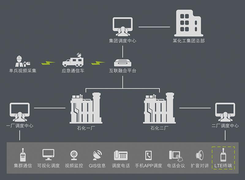 多系统融合指挥调度无线对讲系统解决方案