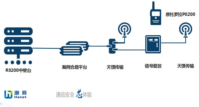 瀚网无线对讲系统带您解密千年古刹的安防通信