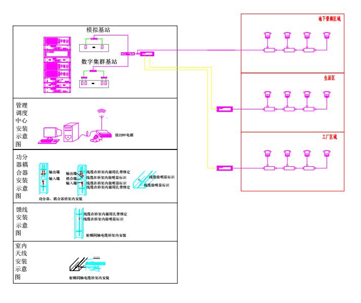 管廊无线对讲,管廊无线对讲系统,无线对讲系统,管廊通信系统