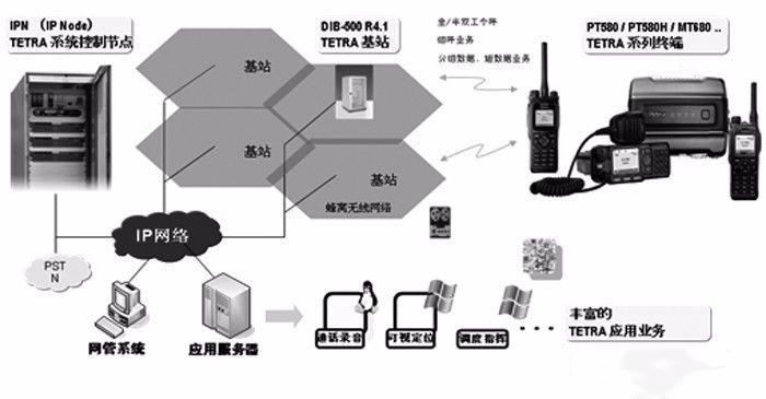 机场无线对讲系统无盲区覆盖解决方案