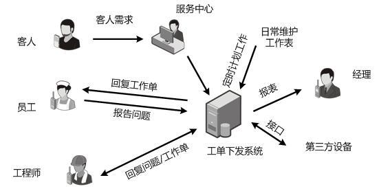 无线对讲系统拓扑图