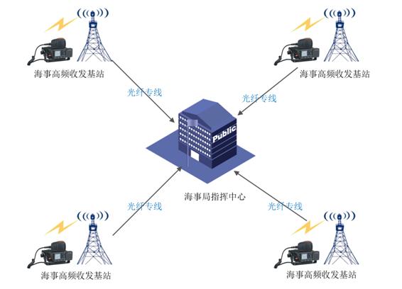 VHF海事无线对讲数字集群系统