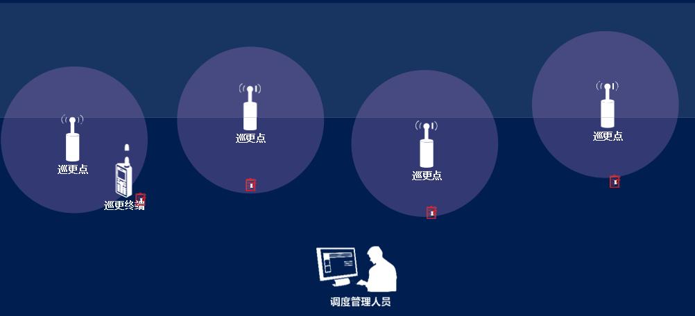 数字巡更无线对讲系统介绍