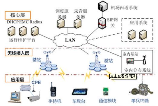 机场业的理想数字无线通信系统