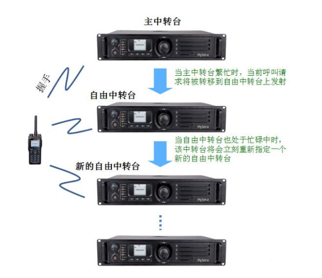 海能达 XPT 集群无线对讲系统