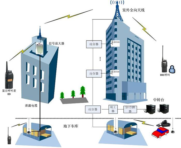 安保物业无线对讲系统解决方案
